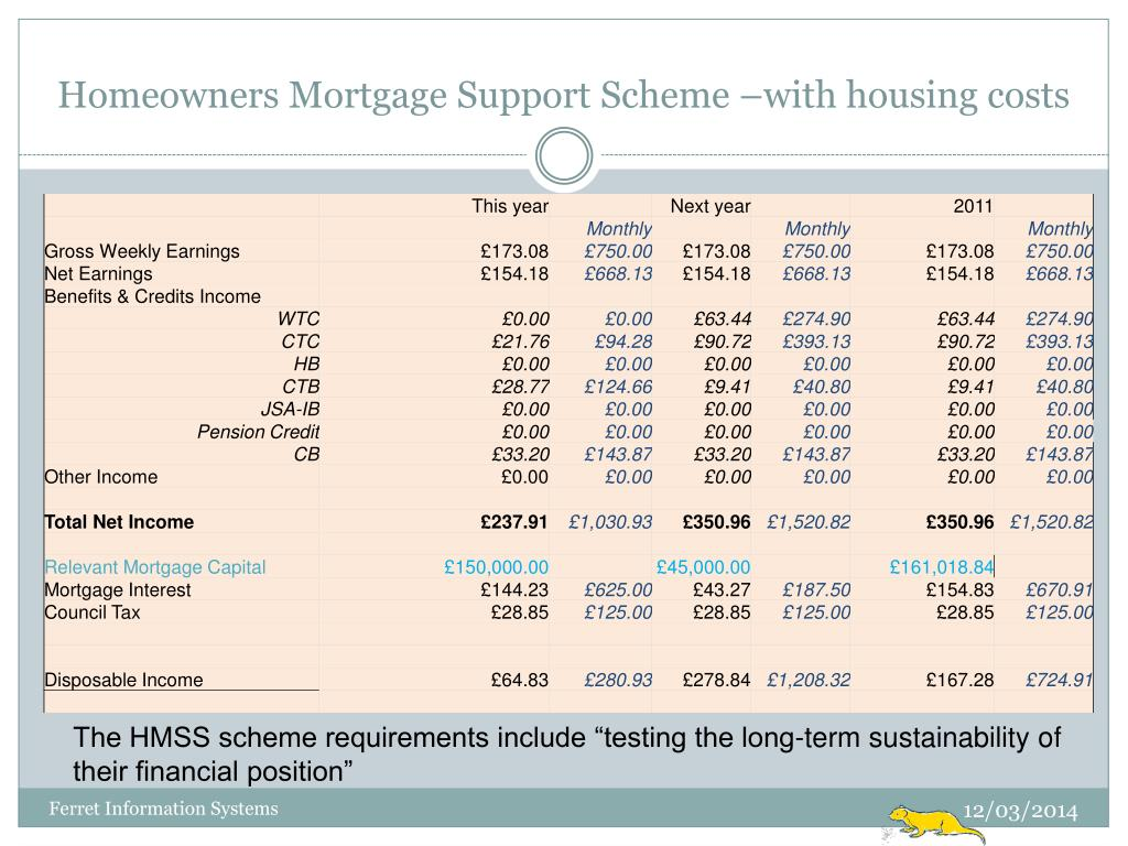 Homeowners Mortgage Support Scheme –with housing costs