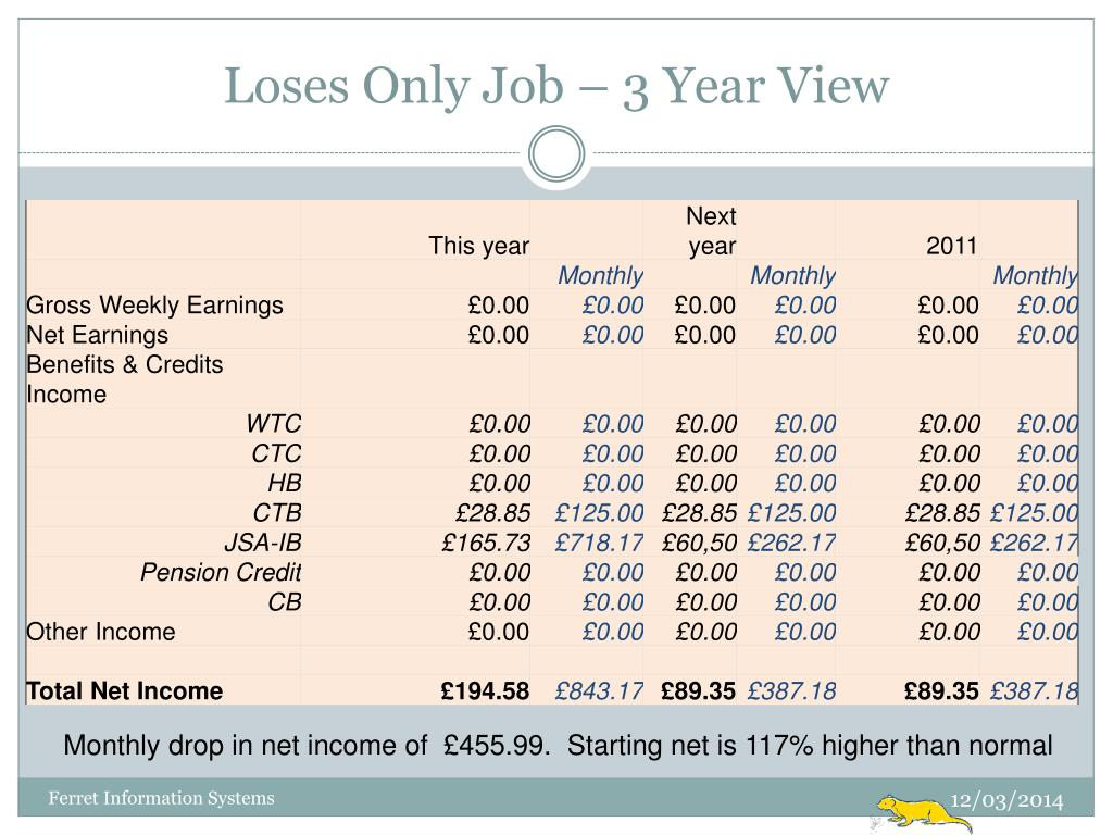 Loses Only Job – 3 Year View