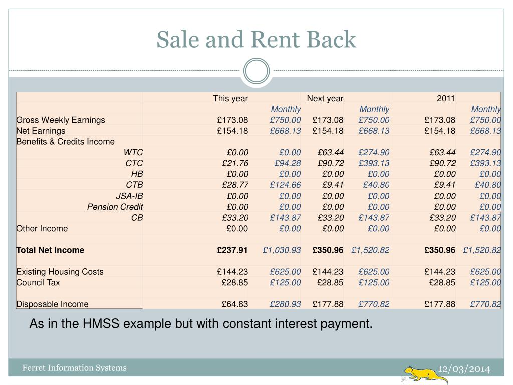 Sale and Rent Back