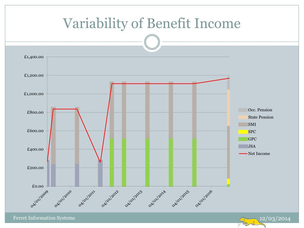 Variability of Benefit Income