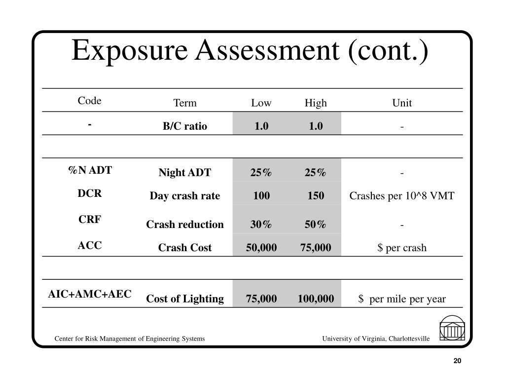Exposure Assessment (cont.)