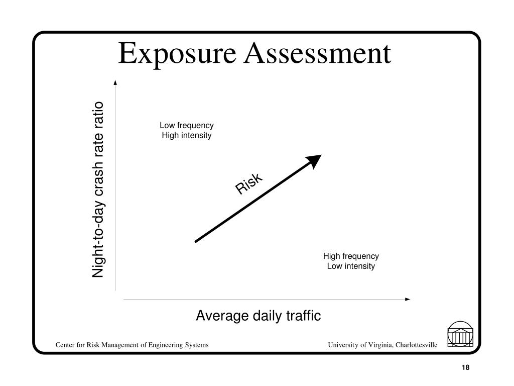 Exposure Assessment