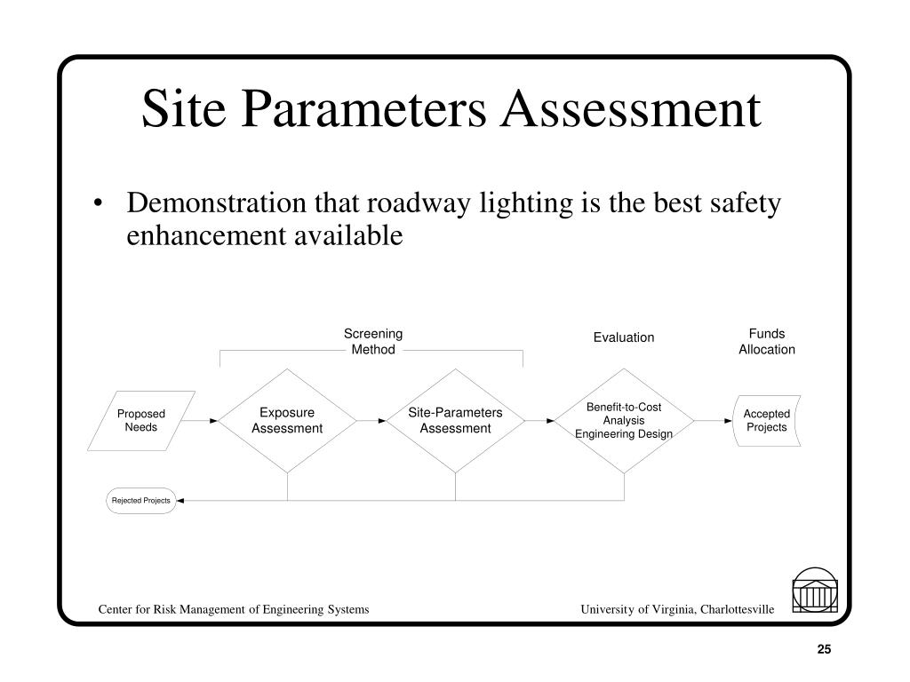 Site Parameters Assessment