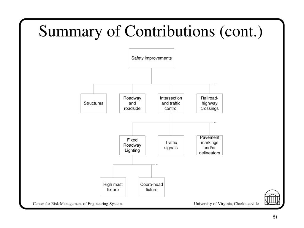 Summary of Contributions (cont.)