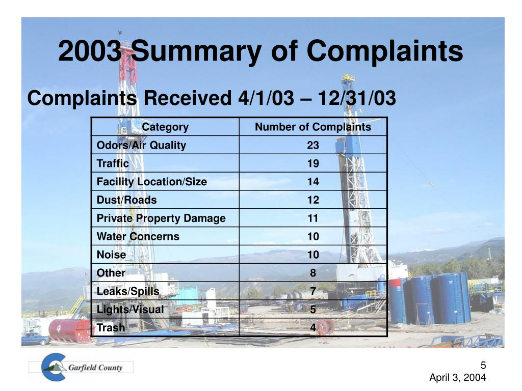 2003 Summary of Complaints