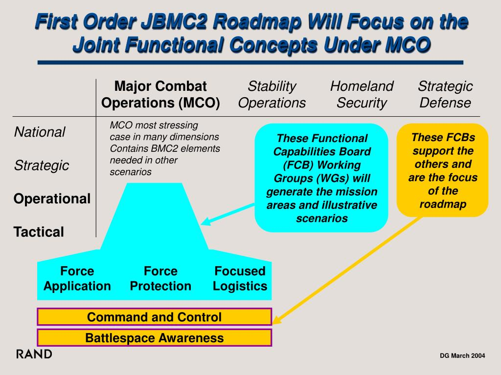 First Order JBMC2 Roadmap Will Focus on the Joint Functional Concepts Under MCO