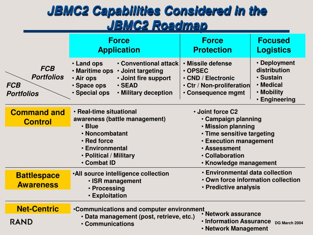 JBMC2 Capabilities Considered in the