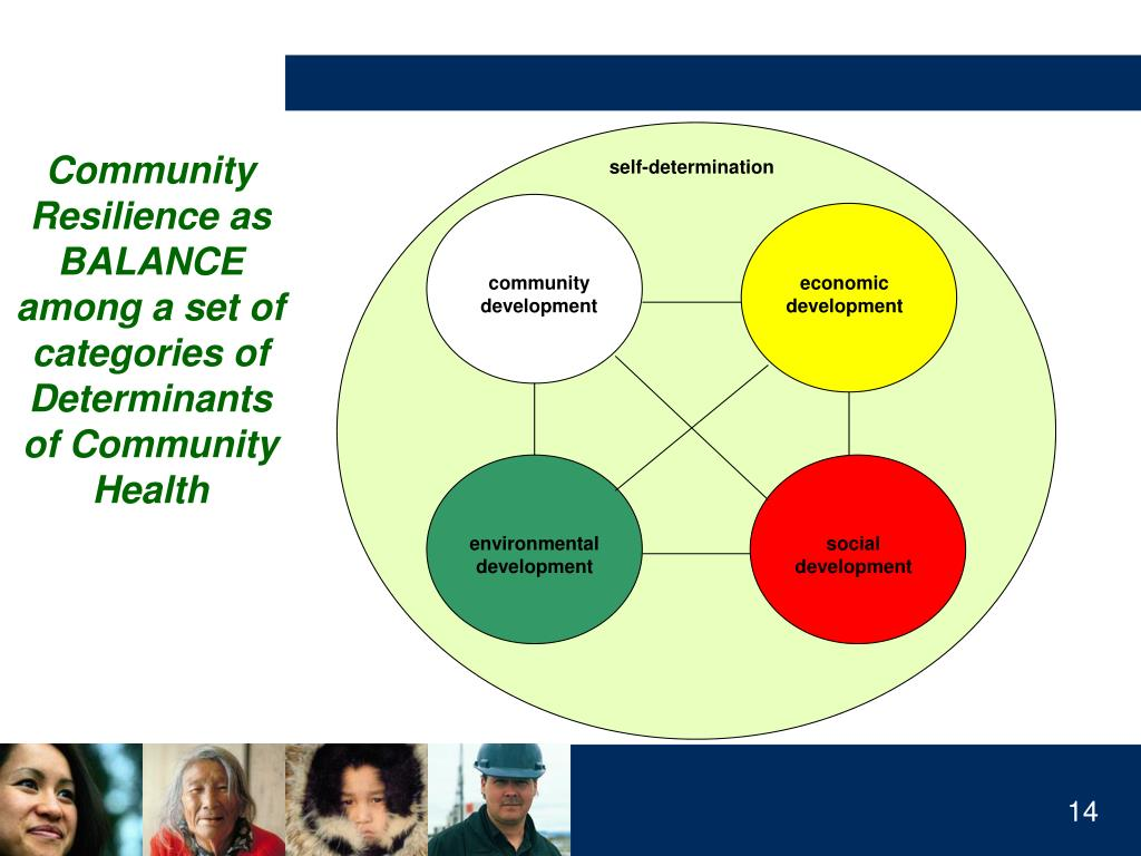 Community Resilience as BALANCE among a set of categories of Determinants of Community Health