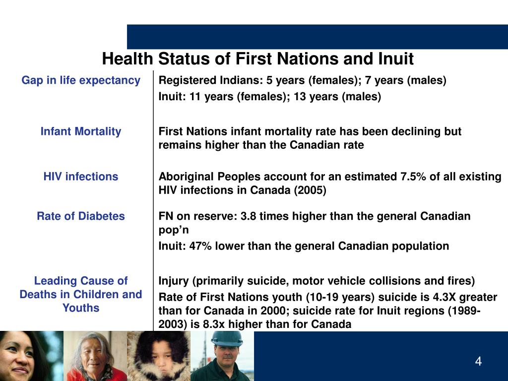 Health Status of First Nations and Inuit