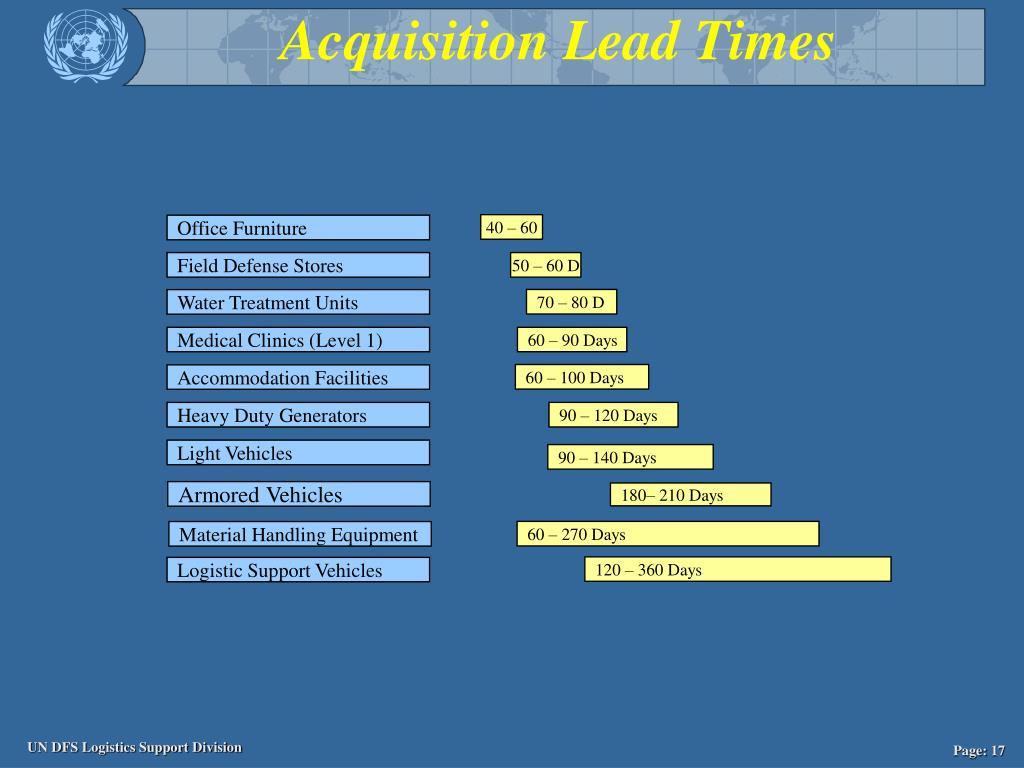 Acquisition Lead Times