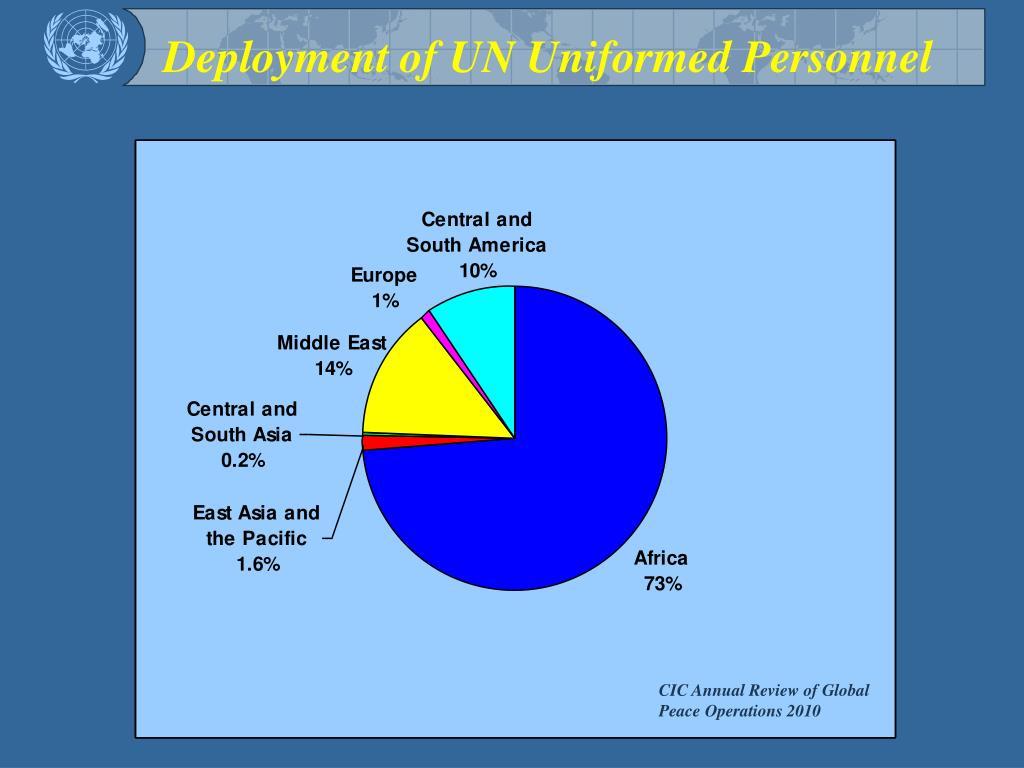 Deployment of UN Uniformed Personnel