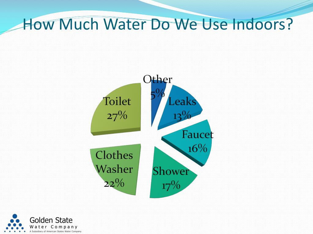 How Much Water Do We Use Indoors?