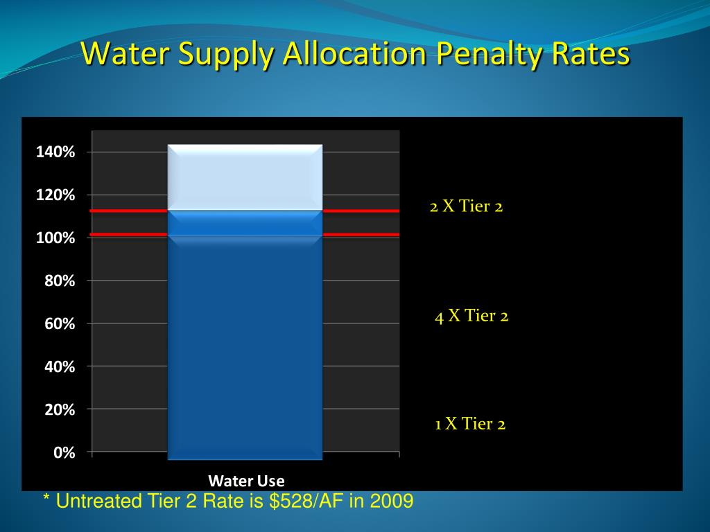 Water Supply Allocation Penalty Rates