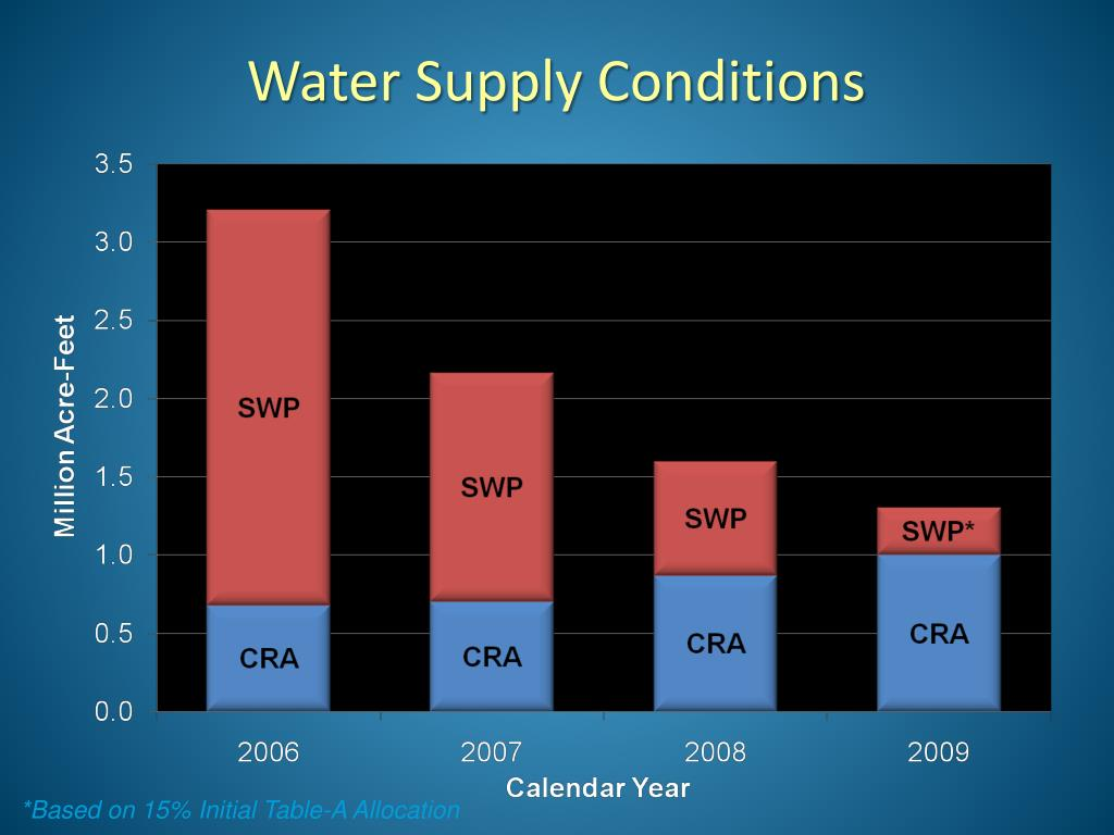 Water Supply Conditions