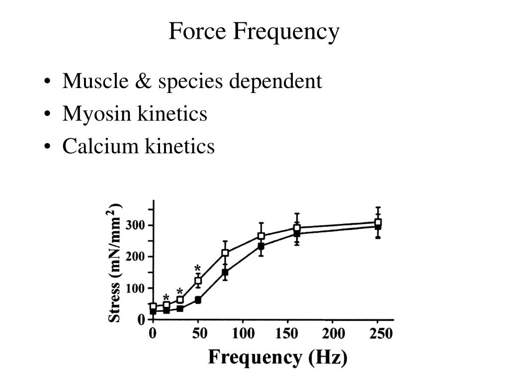 Force Frequency