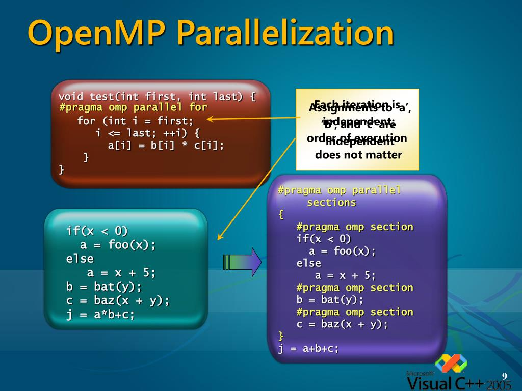 OpenMP Parallelization