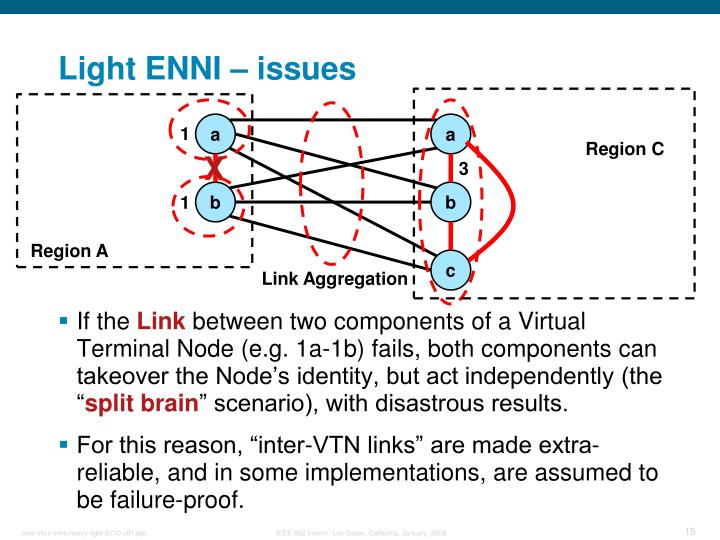Light ENNI – issues