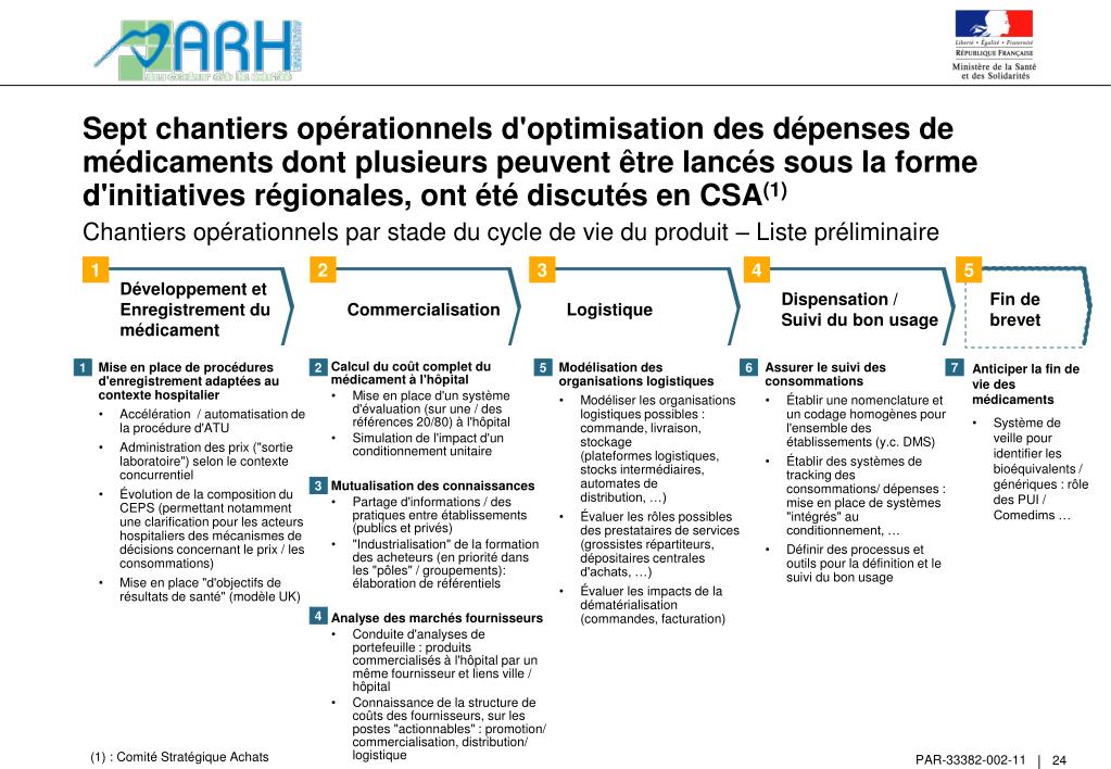 Sept chantiers opérationnels d'optimisation des dépenses de médicaments dont plusieurs peuvent être lancés sous la forme d'initiatives régionales, ont été discutés en CSA