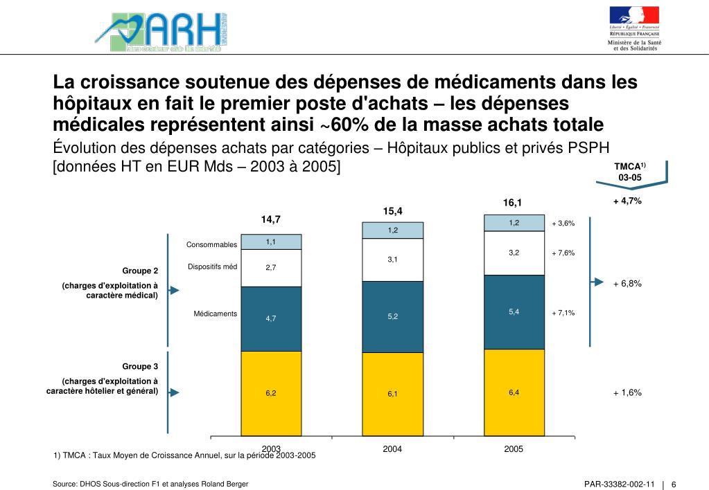La croissance soutenue des dépenses de médicaments dans les hôpitaux en fait le premier poste d'achats – les dépenses médicales représentent ainsi ~60% de la masse achats totale