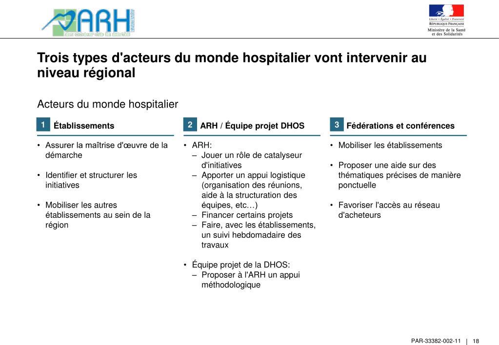 Trois types d'acteurs du monde hospitalier vont intervenir au niveau régional