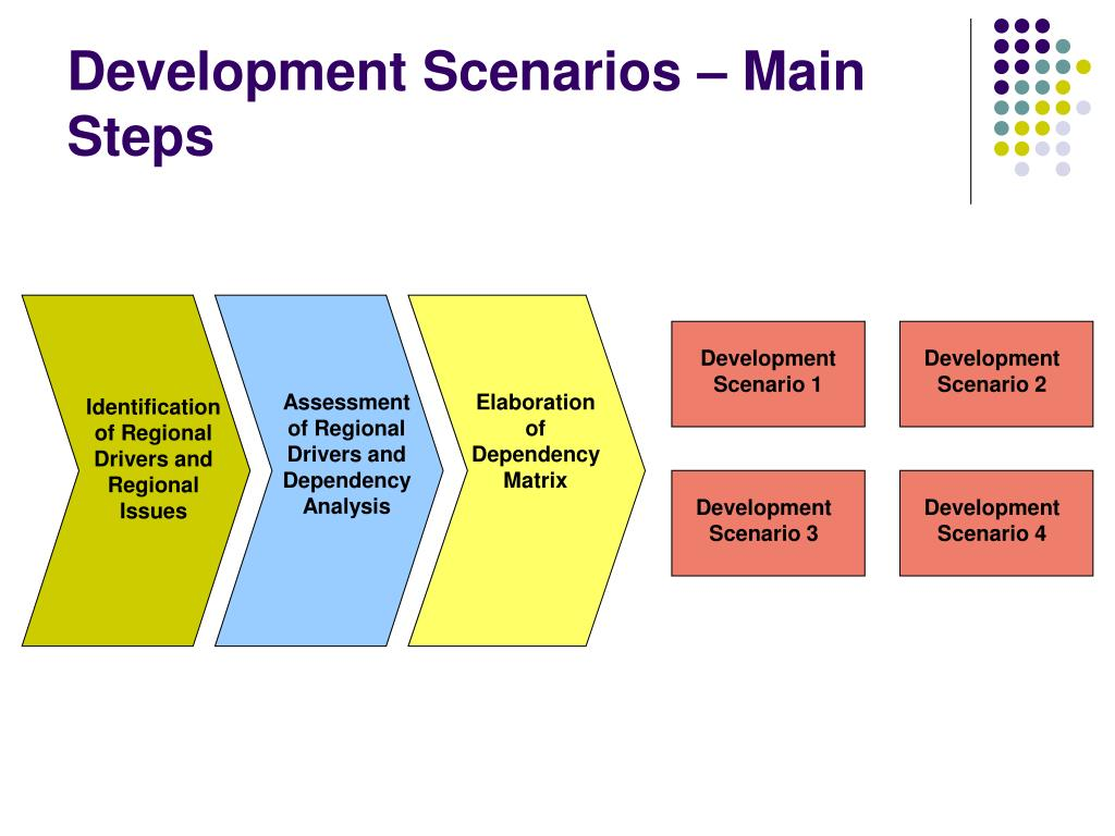 Development Scenarios – Main Steps