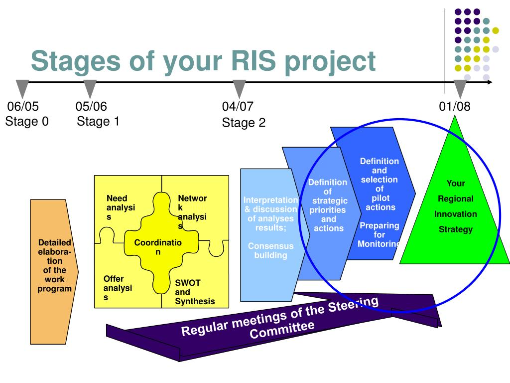Stages of your RIS project
