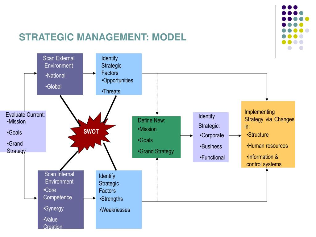 STRATEGIC MANAGEMENT: MODEL