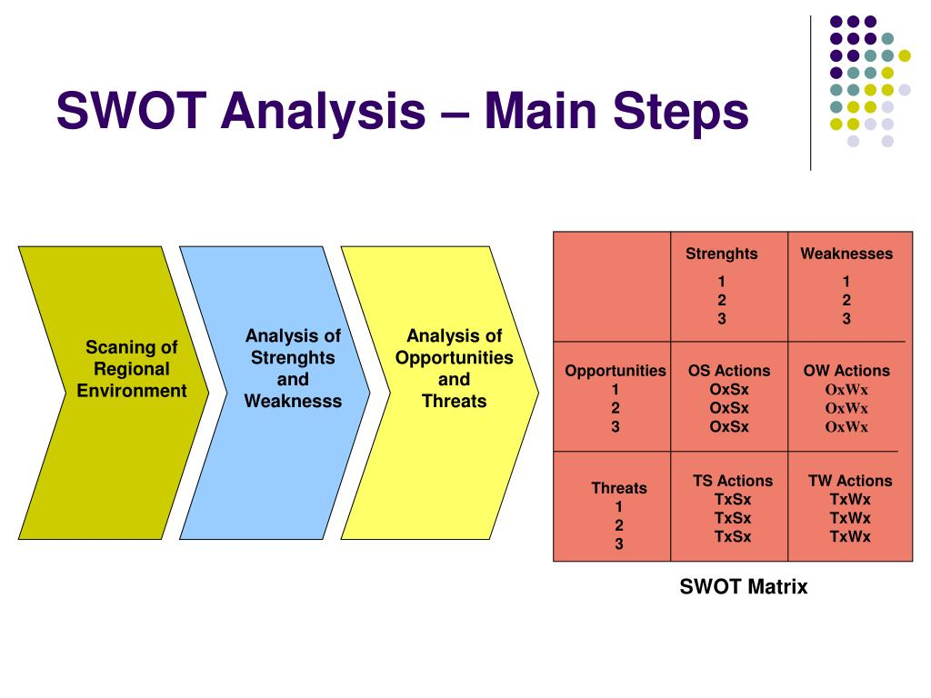 SWOT Analysis – Main Steps