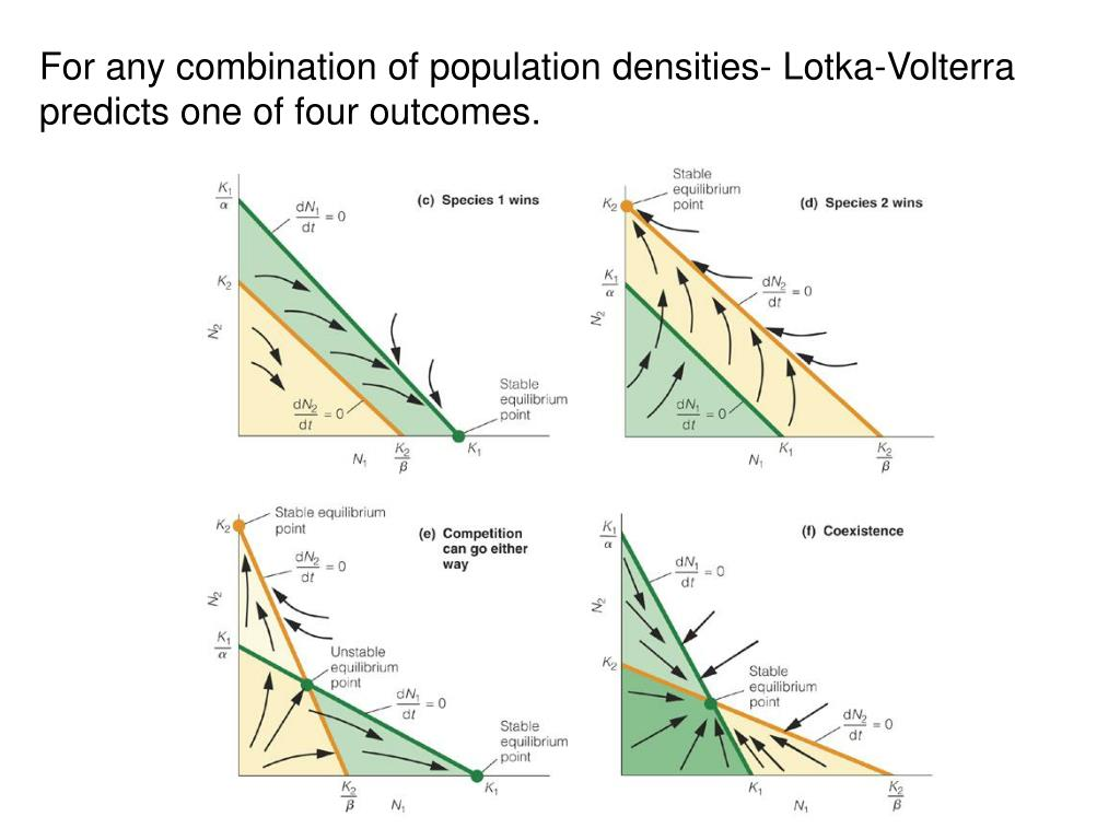 For any combination of population densities- Lotka-Volterra predicts one of four outcomes.