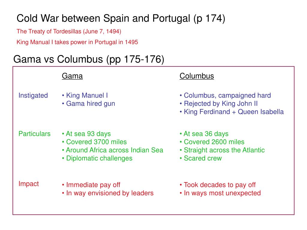 Cold War between Spain and Portugal (p 174)