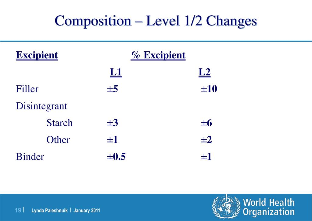 Composition – Level 1/2 Changes