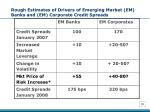 rough estimates of drivers of emerging market em banks and em corporate credit spreads