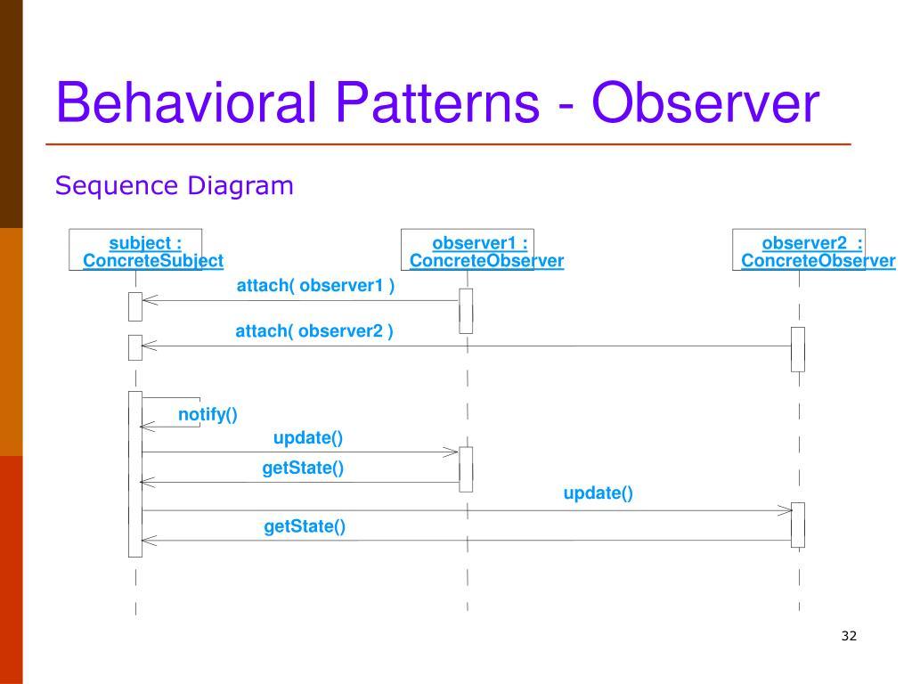 Behavioral Patterns - Observer
