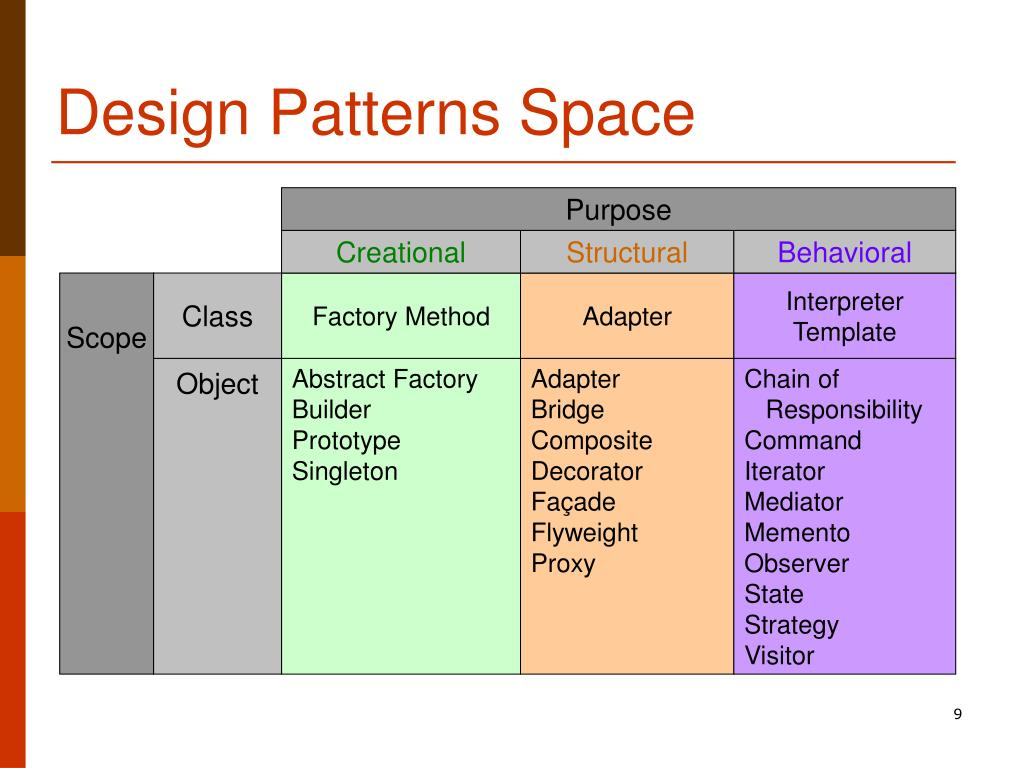 Design Patterns Space