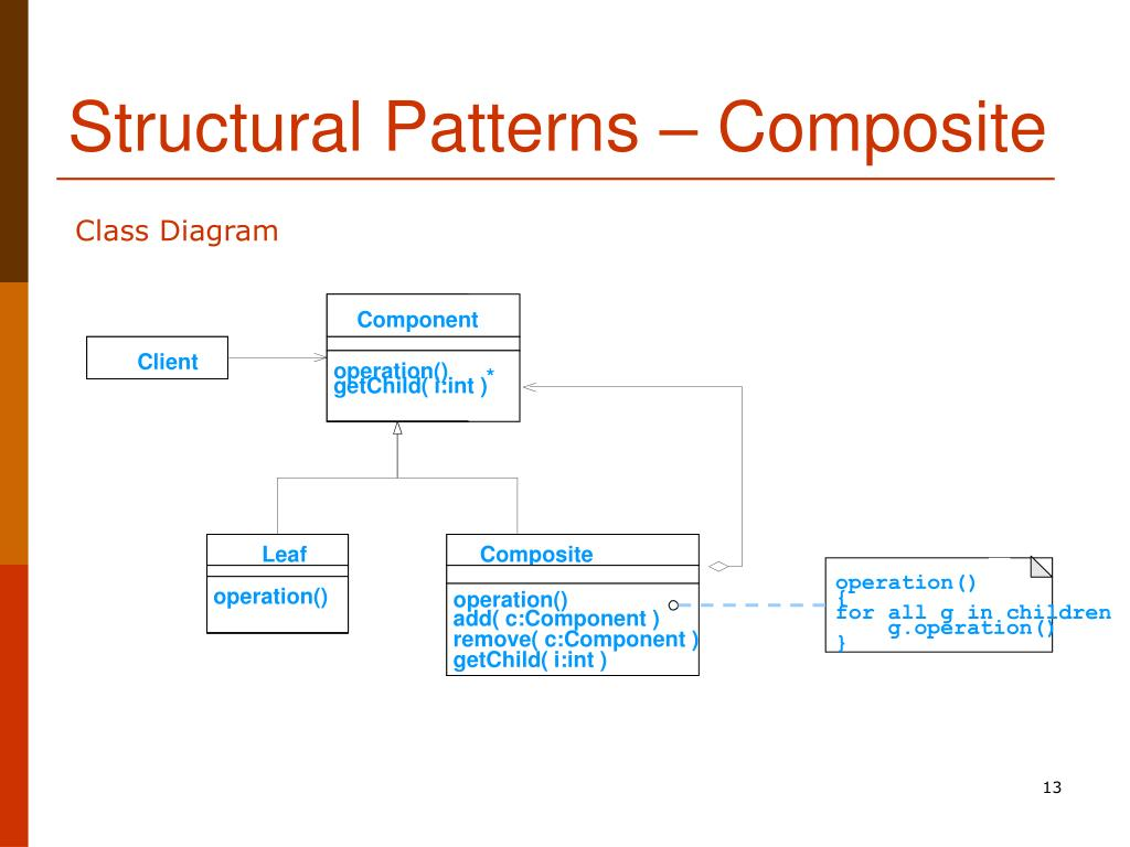 Structural Patterns – Composite