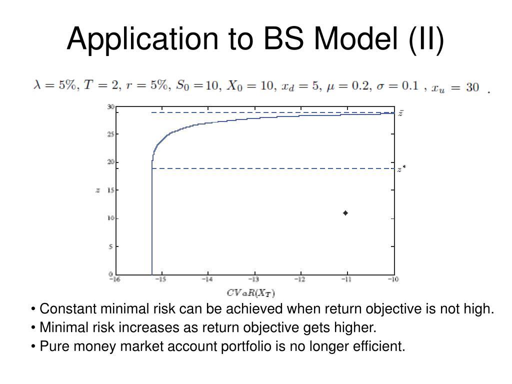 Application to BS Model (II)