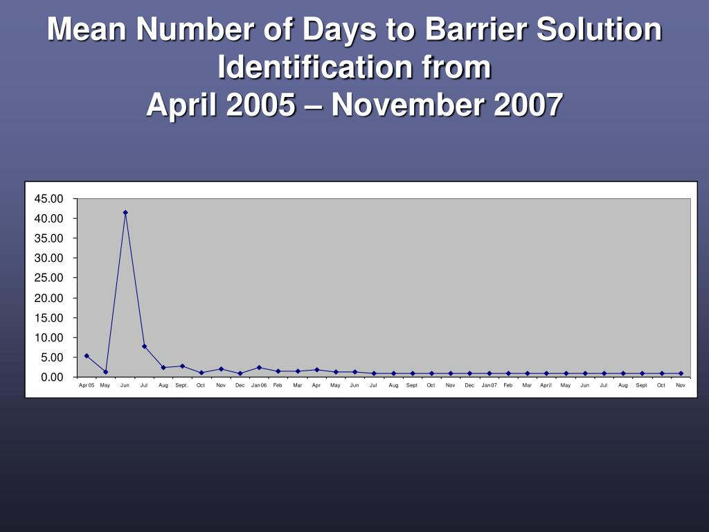 Mean Number of Days to Barrier Solution Identification from