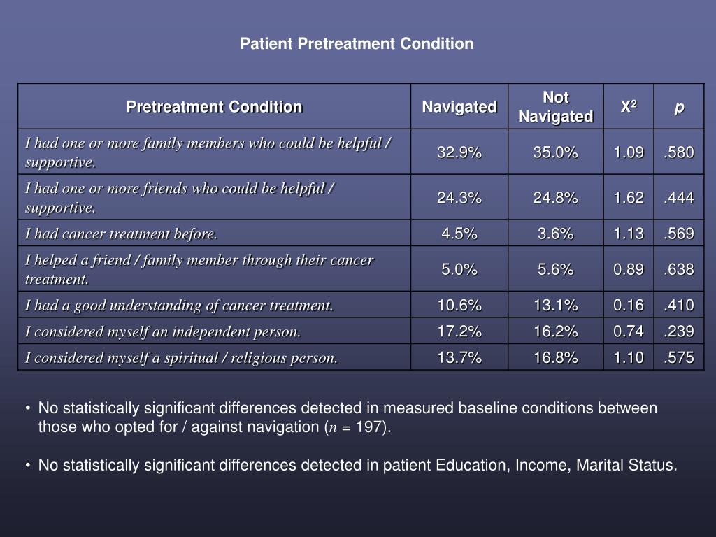 Patient Pretreatment Condition