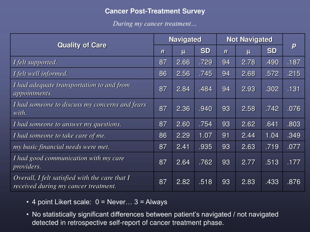 Cancer Post-Treatment Survey