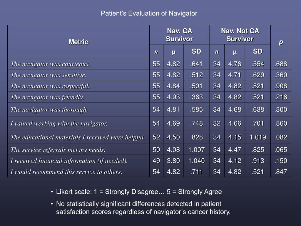 Patient's Evaluation of Navigator