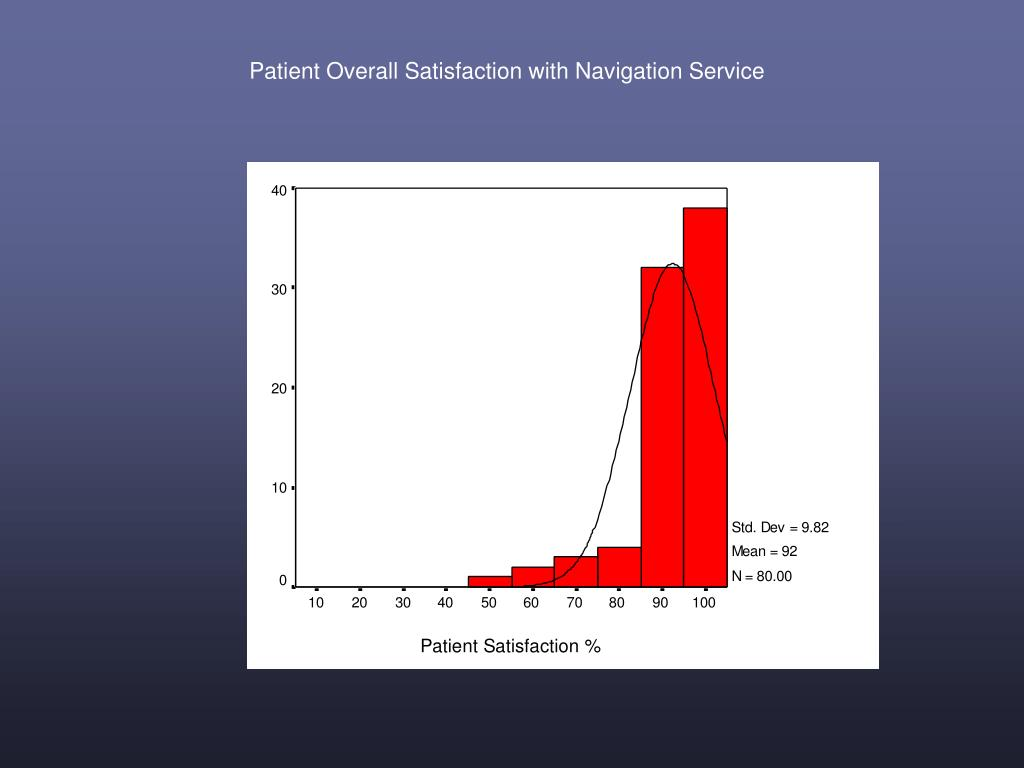 Patient Overall Satisfaction with Navigation Service