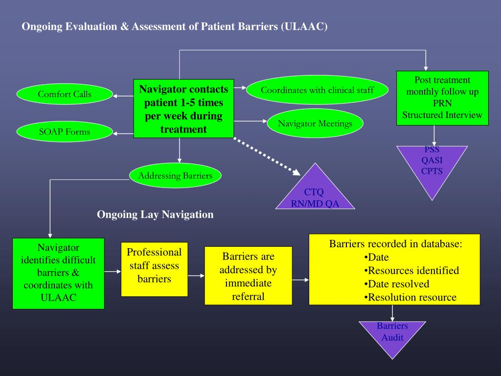 Ongoing Evaluation & Assessment of Patient Barriers (ULAAC)