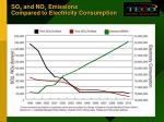 so 2 and no x emissions compared to electricity consumption