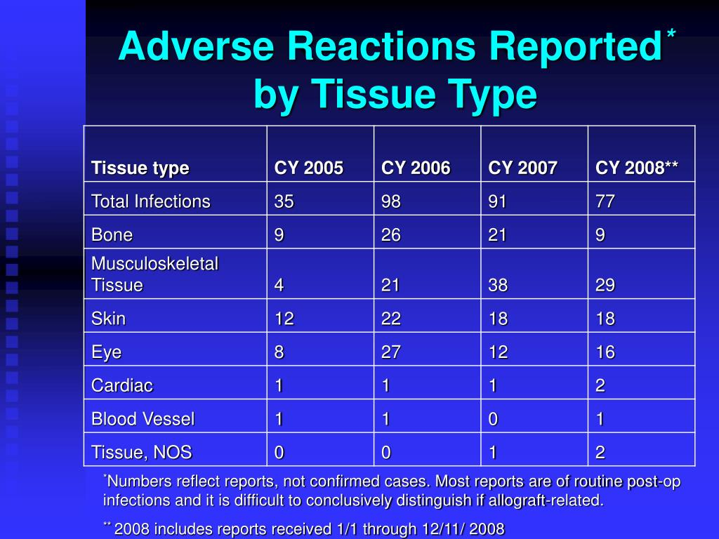 Adverse Reactions Reported