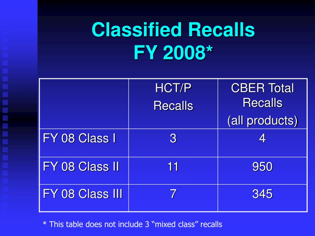 Classified Recalls