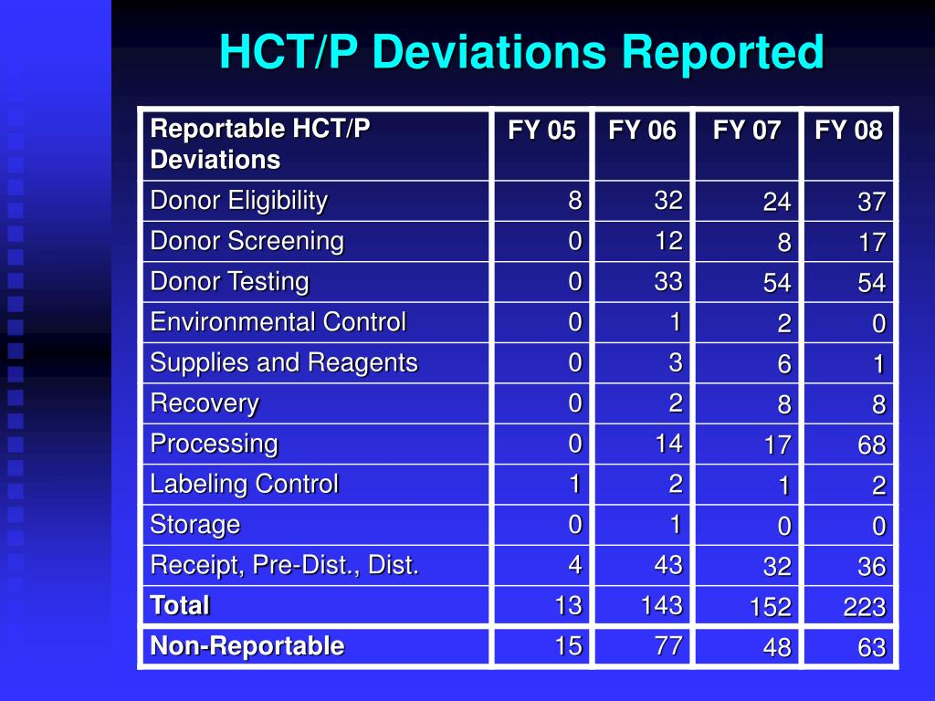 HCT/P Deviations Reported
