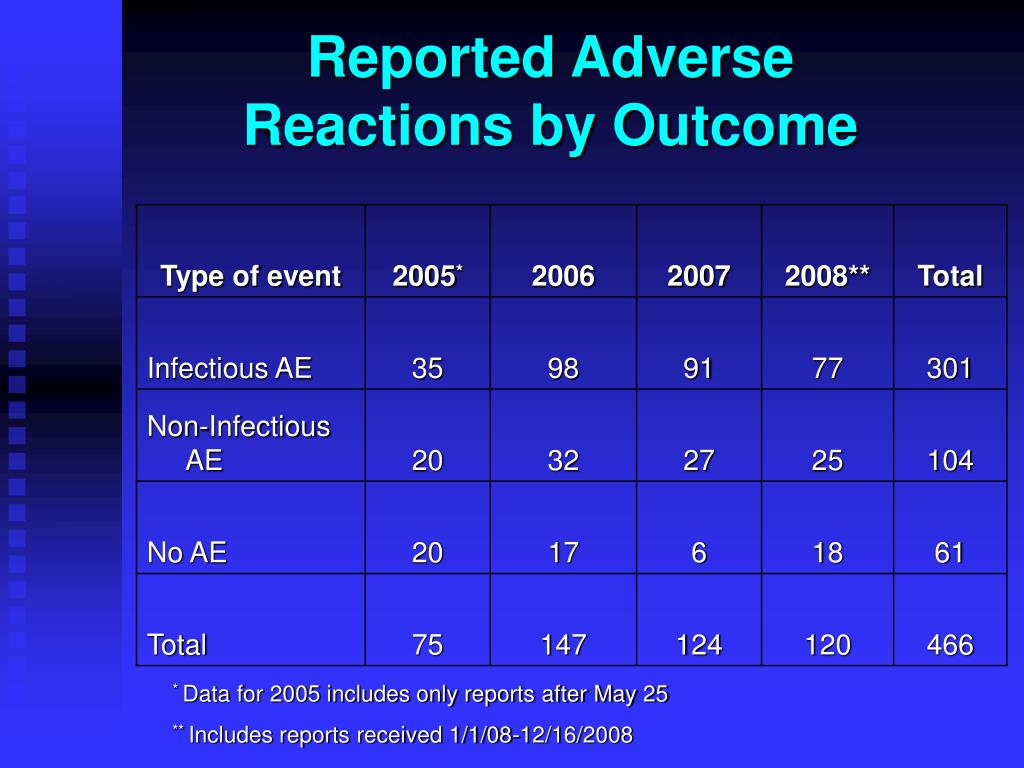 Reported Adverse Reactions by Outcome