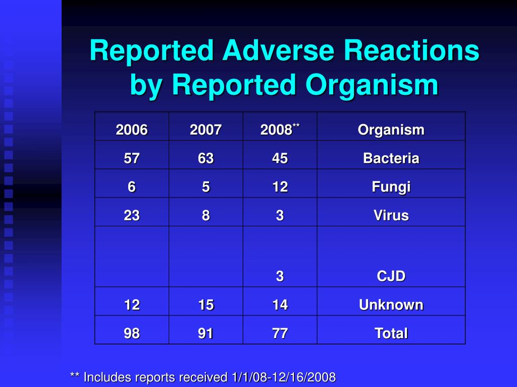 Reported Adverse Reactions by Reported Organism