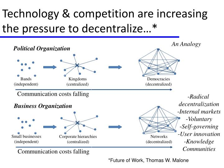Technology & competition are increasing the pressure to decentralize…*