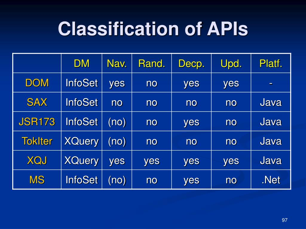 Classification of APIs